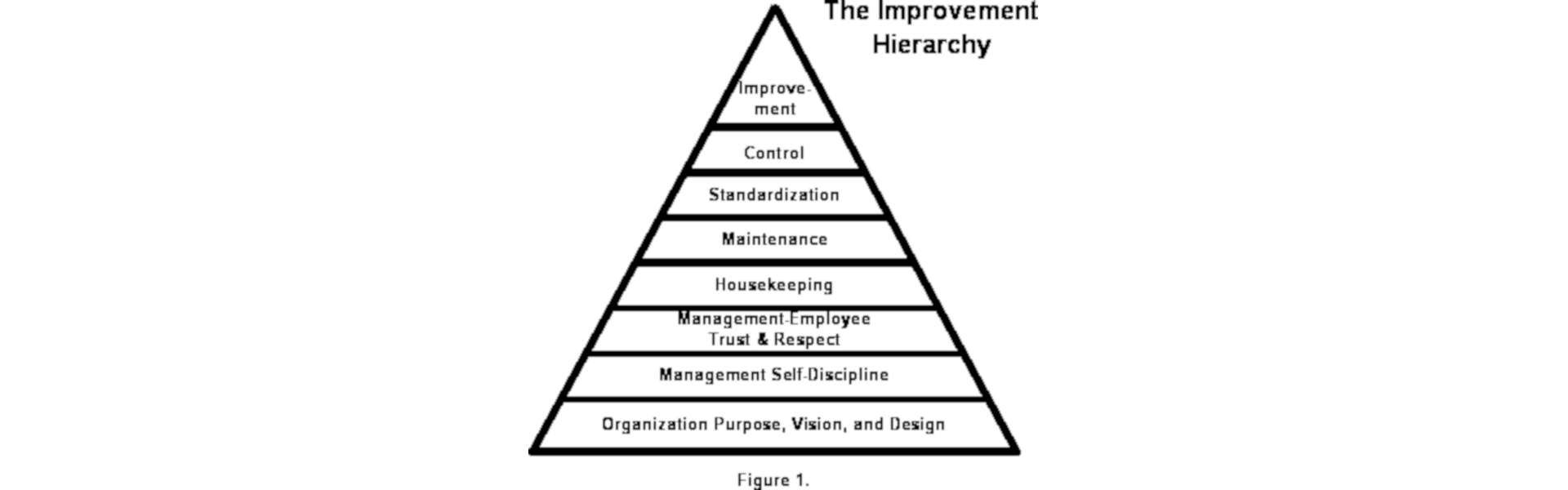 The Improvement Hierarchy